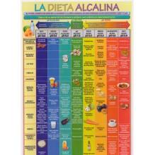 Ficha A-4 la dieta alcalina