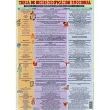 Ficha A4 plastificadaTabla de Biodescodificación Emocional. Editorial Adhana