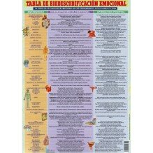 Ficha A4 plastificada Tabla de Biodescodificación Emocional