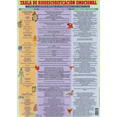 Ficha A4 plastificadaTabla de Biodescodificación Emocional