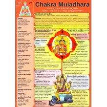 Ficha A-4 1ª Chakra Muladhara