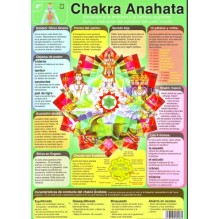 Ficha A-4 4º Chakra Anahata