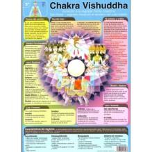 Ficha A-4 5º Chakra Vishuddha